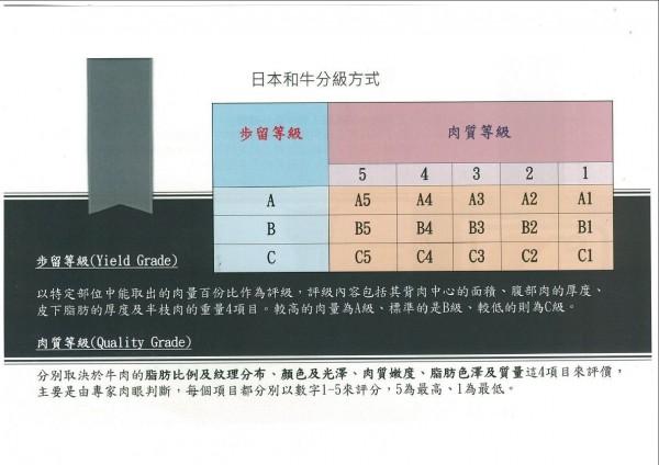 日本和牛的等級有一套嚴格標準,分為ABC三級,各級有1到5評分,最高的和牛就是A5。(記者王捷翻攝)