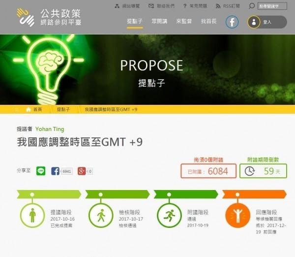 有網友近日在「公共政策網路參與平台」發起連署,建議台灣政府應該把時區從「GMT+8」調整為「GMT+9」,結果短短2天連署人數就突破5千人。(圖擷取自公共政策網路參與平台)