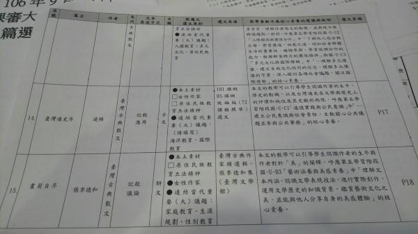 高中國文推薦15篇選文出爐,台灣通史序被否決,增列鹿港乘桴記。(記者林曉雲翻攝)