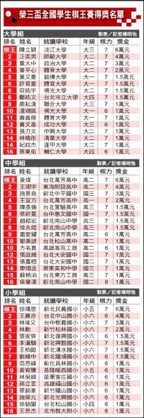 榮三盃全國學生棋王賽得獎名單