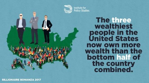 IPS在「億萬富豪致富之道」(Billionaire Bonanza)報告指出,美前3大富豪身家,與美國一半人口(約1.6億人)的財富總和相當。(圖取自IPS報告)