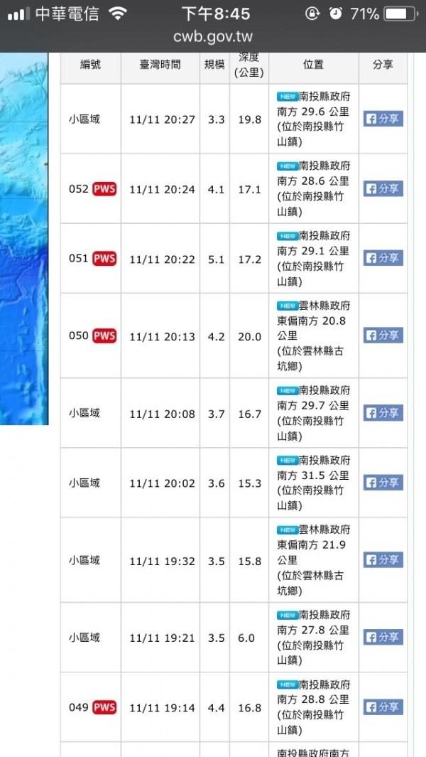 今晚地震連連,一個多小時內發生7次地震,台南有5次有感。(記者王捷翻攝)