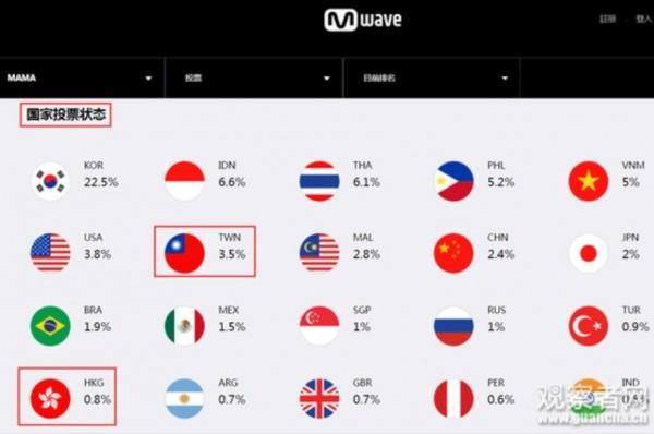 MAMA官網列出台灣的國名簡稱與國旗,與中國的五星旗並列。(擷取自《觀察者網》)