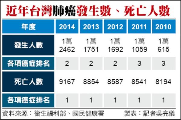 近年台灣肺癌發生數、死亡人數