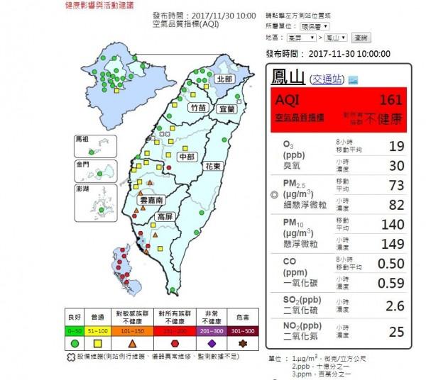 環保署監資處長張順欽提醒,南部地區雖然PM2.5濃度不會再上升,但是一整天空氣都不佳;雲嘉南地區則是要注意揚塵。(圖擷取自環保署空氣品質監測網)