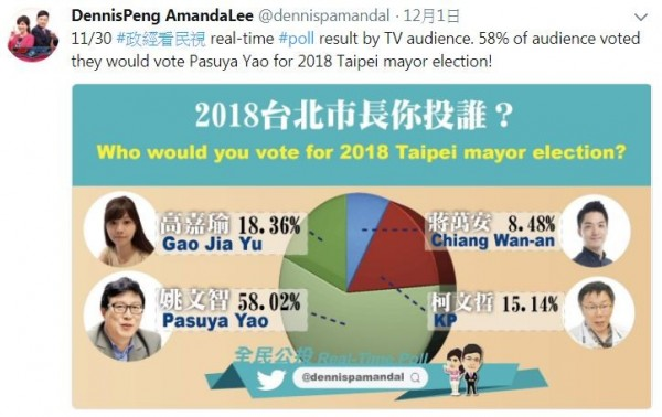 網友認為應該要投票數貼出來才有參考價值,否則這份民調不可信。(圖取自推特)