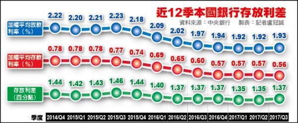 近12年本國銀行存放利差