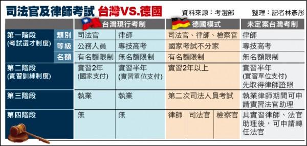 司法官及律師考試 台灣VS.德國