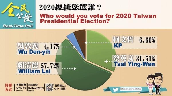 《政經看民視》日前針對2020總統大選進行電話民調,結果顯示行政院長賴清德以57.72%的支持率高居第一,現任總統蔡英文以31.51%支持率居次。(圖取自《政經看民視》推特)