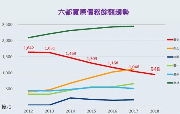 六都實際債務餘額情形,台北市預計明年5月就可以脫離「千億債務俱樂部」。(台北市財政局提供)