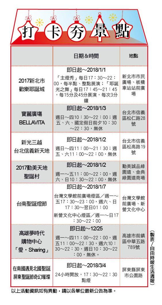 (製表/自由時報生活週報)