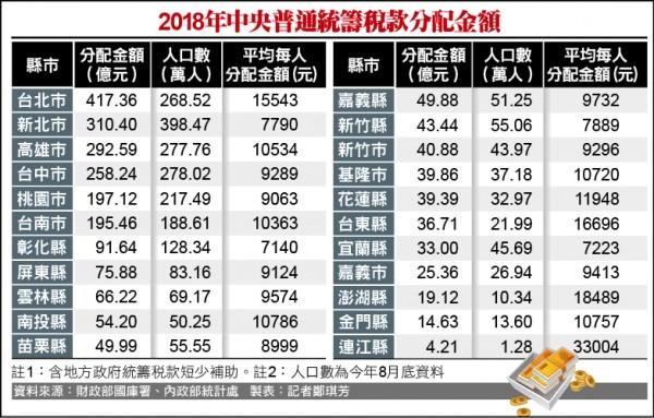 2018年中央普通統籌稅款分配金額