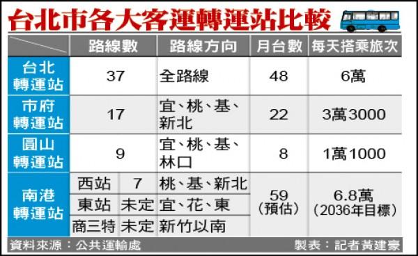 台北市各大客運轉運站比較。(資料來源:公共運輸處 製表:記者黃建豪)
