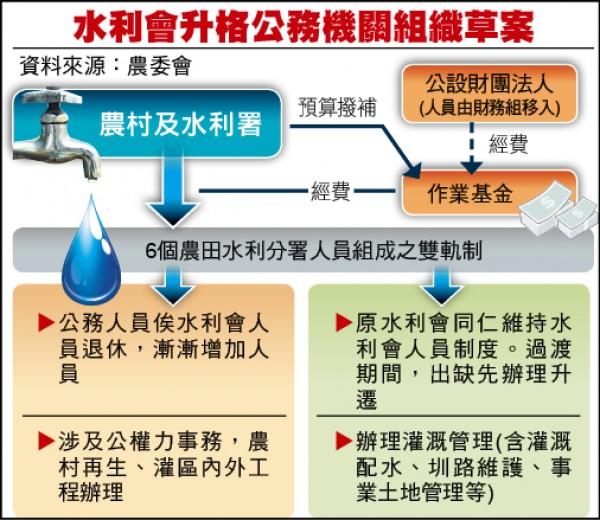 水利會升格公務機關組織草案