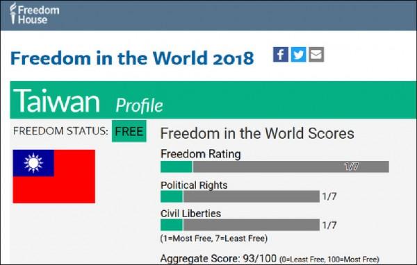 全球自由度報告,將台灣列入一九五個受評比國家之林,依舊評為「自由」,分數比前一年進步兩分。(取自網路)