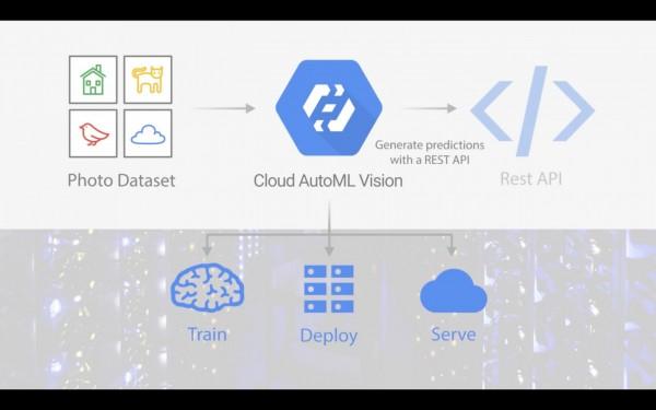 為降低導入AI人工智慧門檻,Google推出Cloud AutoML,導入AI服務只要一天。(翻攝Google官網)