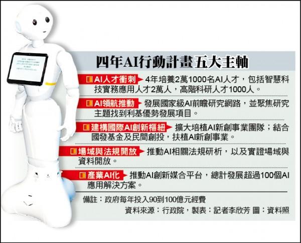 四年AI行動計畫五大主軸