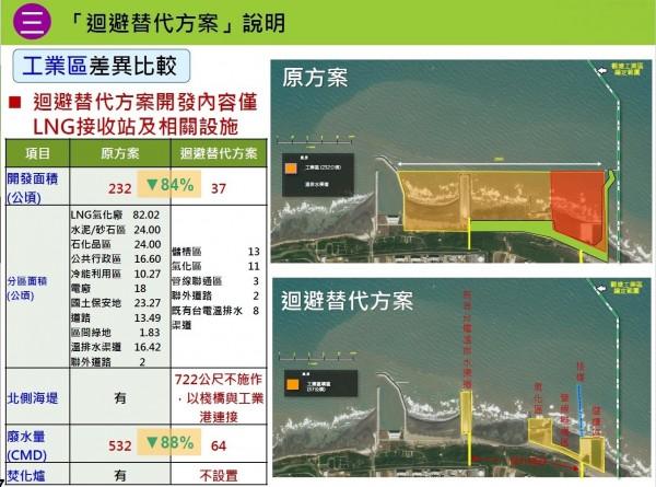 觀塘工業區新舊方案差異表(記者劉力仁翻攝)