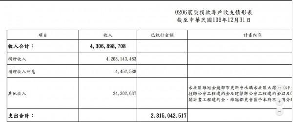 0206地震捐款至去年12月底收支情形。(擷自市府官網)