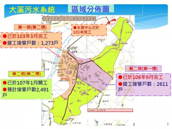 大溪污水下水道2-2標動工,將是接管最後一塊拼圖。(市府提供)