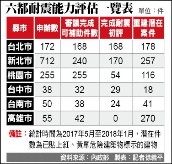 六都耐震能力評估一覽表