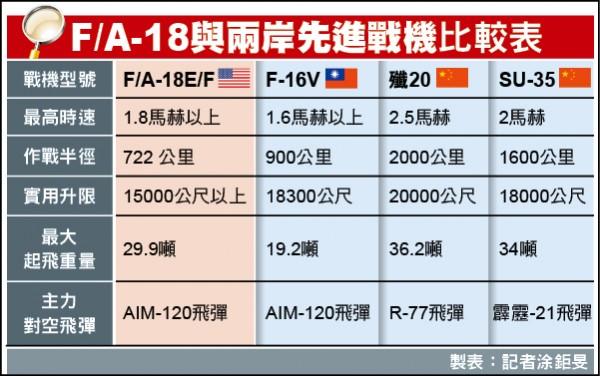 F/A-18與兩岸先進戰機比較表