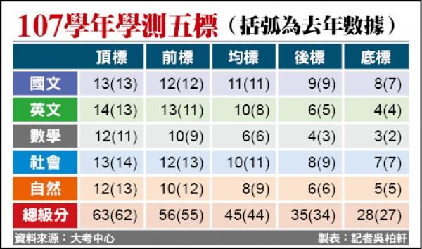 107學年學測五標(括弧為去年數據)