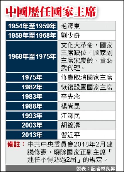 中國歷任國家主席