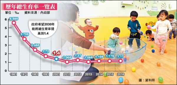 歷年總生育率一覽表