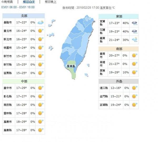 明天清晨中部以北、東北部低溫約15至18度,南部、花東約19至21度。(圖擷自中央氣象局)