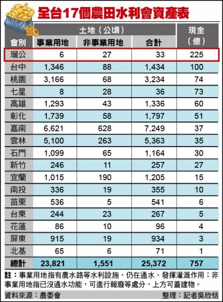 全台17個農田水利會資產表