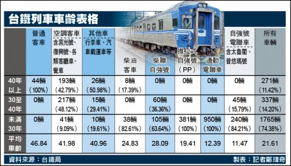 台鐵列車表格