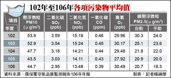 102年至106年各項污染物平均值