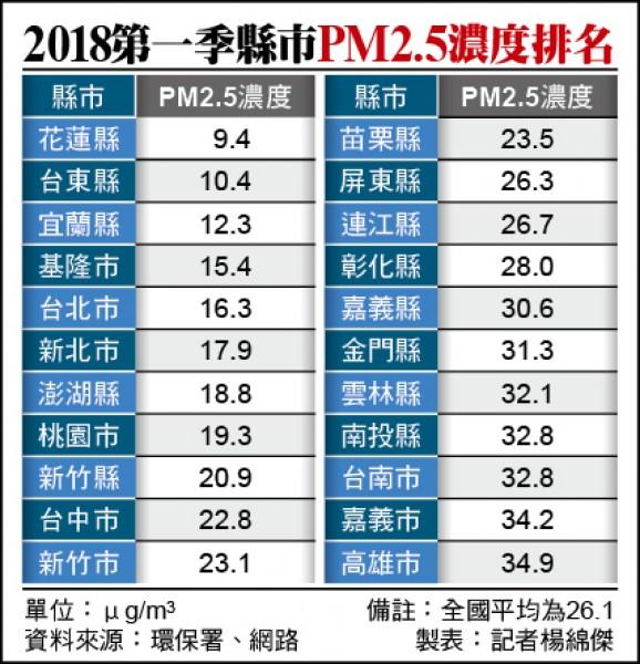 2018第一季縣市PM2.5濃度排名