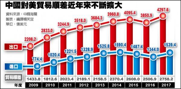 中國對美貿易順差近年不斷擴大