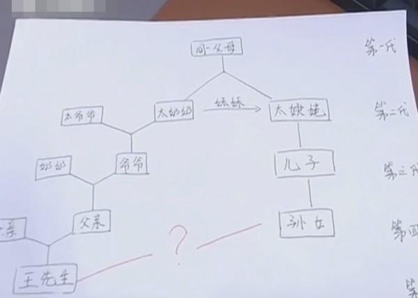 一名男子發現自己論及婚嫁的女友竟是自己表姨。(圖擷自南京零距離《微博》)