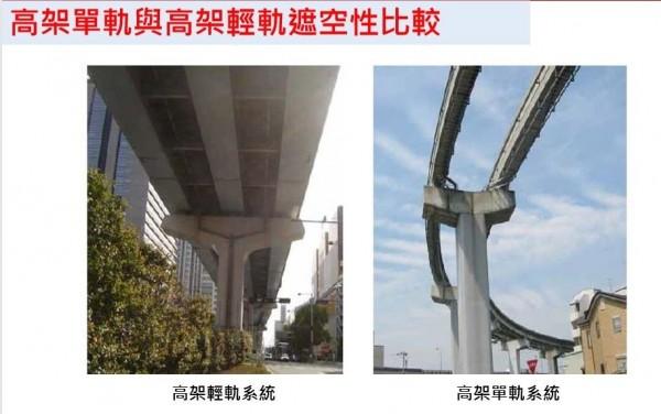 高架單軌與輕軌的遮空性差異。(南市捷運工程處籌備處提供)