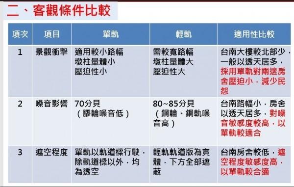 台南捷運規劃將採單軌系統,與台北、高雄捷運的輕軌系統不同。(南市捷運工程處籌備處提供)