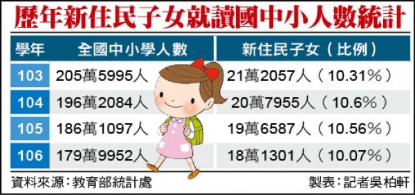 歷年新住民子女就讀國中小人數統計