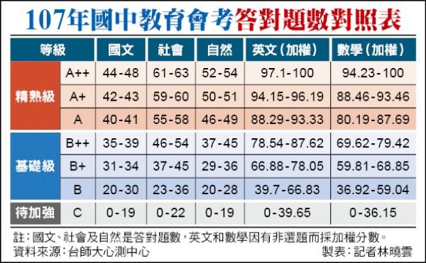 107年國中教育會考答對題數對照表