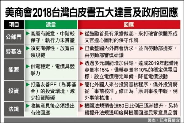 美商會2018台灣白皮書五大建言及政府回應