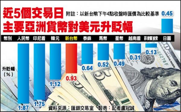 近5個交易日 主要亞洲貨幣對美元升貶幅