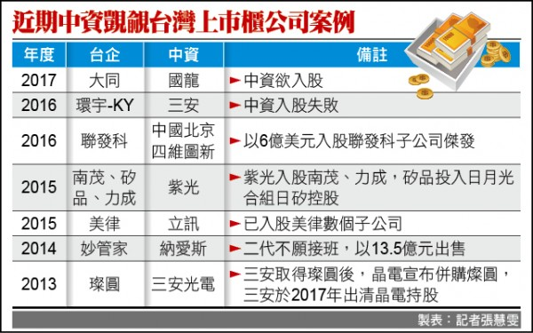 近期中資覬覦台灣上市櫃公司案例