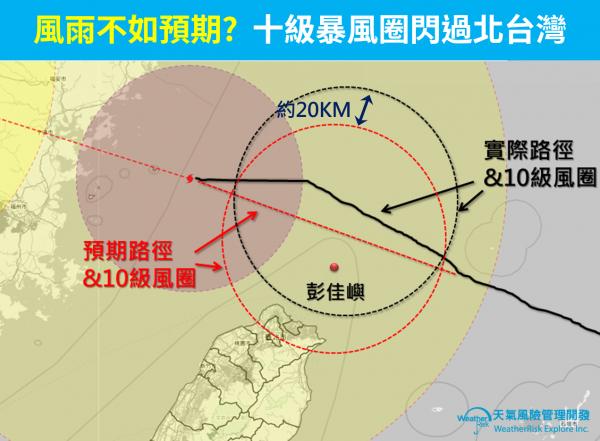 瑪莉亞颱風在臨近台灣東北部近海時突然略微北偏,這小小偏移讓北部都會區閃過風雨最強的10級風暴風圈。(圖擷自臉書「天氣風險 WeatherRisk」)