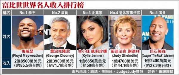 富比世世界名人收入排行榜
