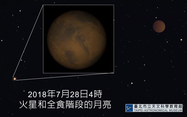 2018年7月28日4時火星和全食階段的月亮。(台北市立天文館提供)