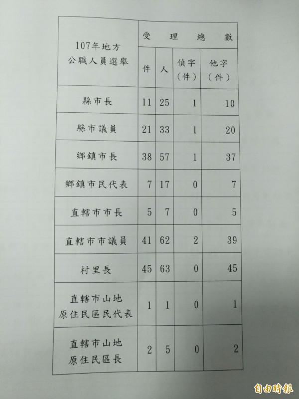 最高檢已受理171件賄選案。(記者吳政峰攝)