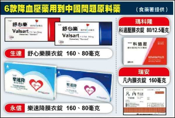國內有6款高血壓藥用中國浙江華海製藥公司生產的問題原料藥,截至昨天止已下架約104萬顆。(食藥署提供)