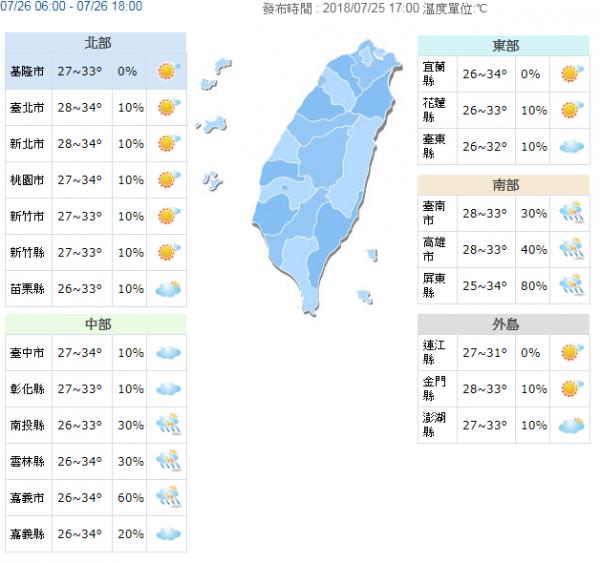 各地高溫普遍處在32到34度之間,西半部及花東縱谷少數地方可以來到35度以上,沒下雨時仍能感到悶熱。(圖擷取自中央氣象局)