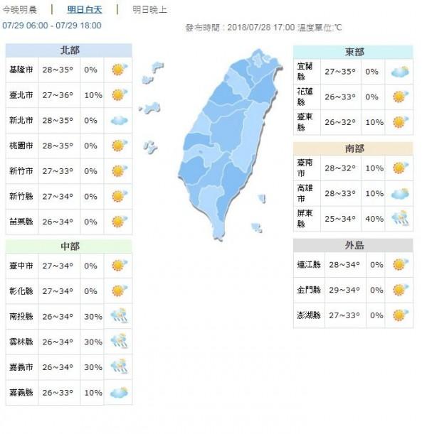 明天天氣晴朗穩定,北部、宜蘭地區高溫約33至36度,中南部、花東地區約32至34度,早晚低溫約25至29度。(圖擷取自中央氣象局)